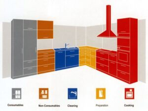 things-to-consider-when-setting-up-a-kitchen
